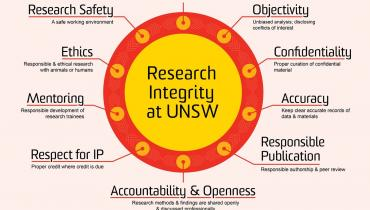 Research Integrity at UNSW